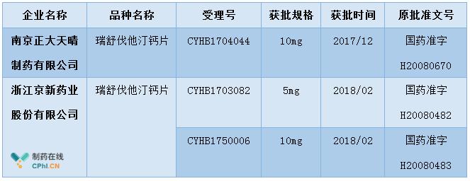 京新携两个规格产品入局 粗描国内瑞舒伐他汀
