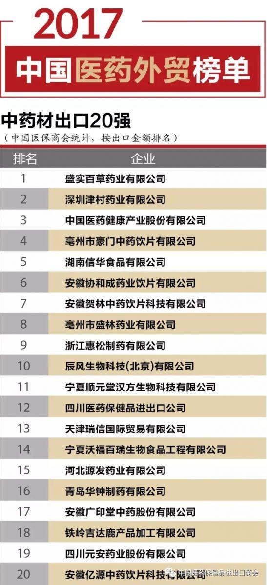 2017年企业TOP20