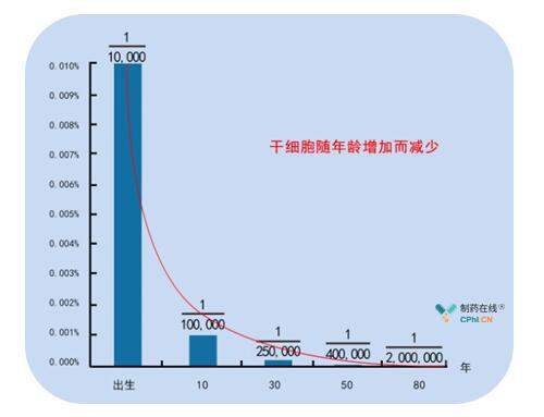 干细胞随年龄增加而减少