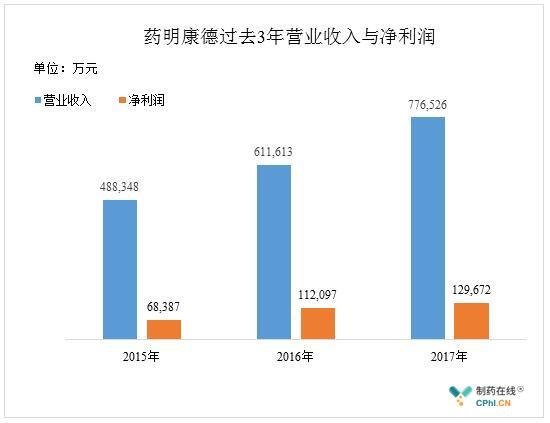 药明康德过去3年营业收入与净利润