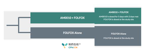 AM0010-301试验设计