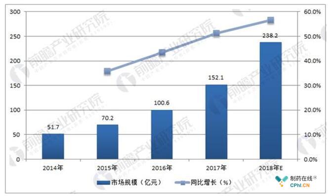 预计2018年中国人工智能市场规模