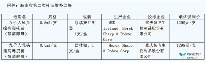 来源于海南省医药集中采购平台