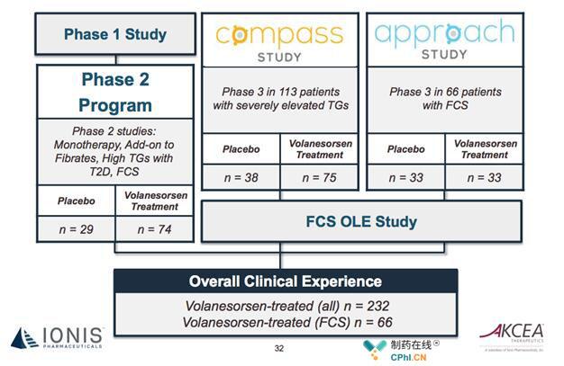 Volanesorsen提交审评数据中包含三项临床3期试验数据