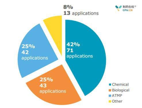 PRIME两年内申请的产品类型分类