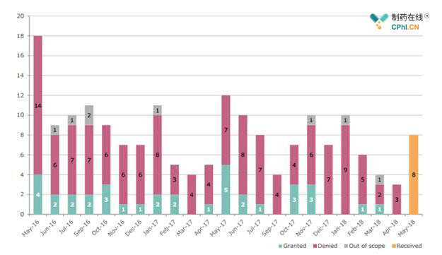 图1 PRIME两年内资格申请数量表