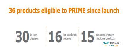 两年内入选PRIME的产品分布