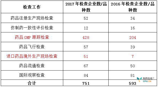 2017及2016年完成各类药品检查任务一览表