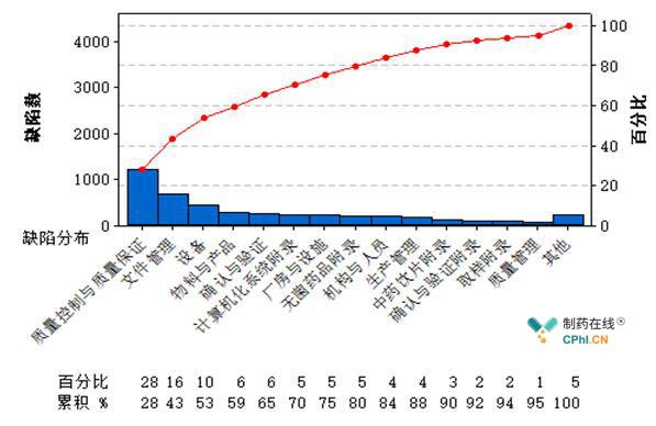 药品GMP跟踪检查缺陷项目分布情况