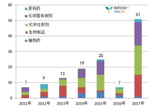 2011年-2017年境外检查执行数量