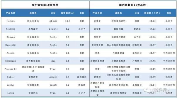 海外和国内2017 年销售前10 大品种
