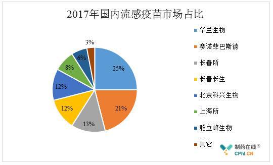 2017年国内流感疫苗市场占比