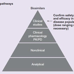 生物类似药及FDA对其的批准与上市
