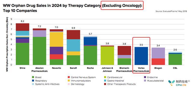 2024年非肿瘤领域孤儿药销售额TOP10公司