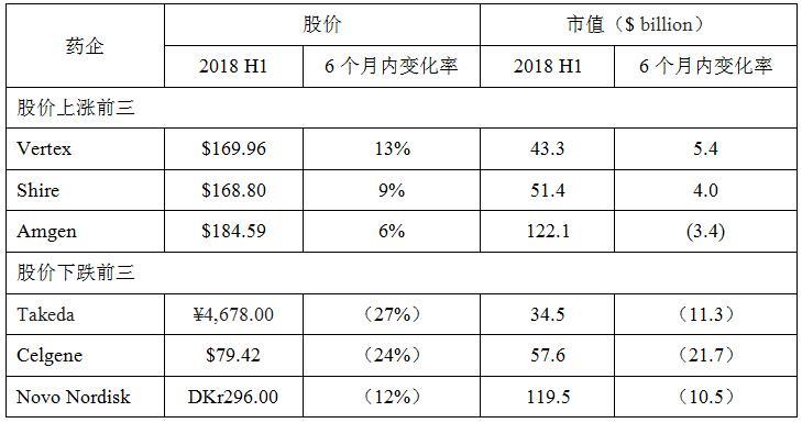 2018 H1上涨/下跌排名前三的话题药企