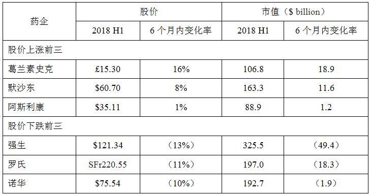 2018 H1上涨/下跌排名前三的大型药企