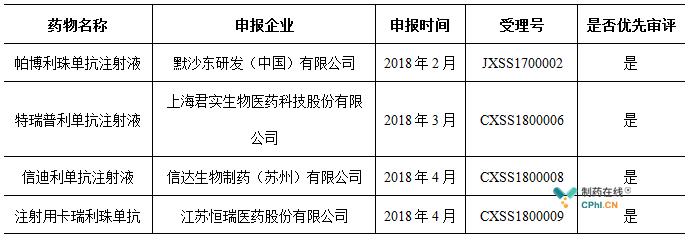 已经在国内注册申报生产的PD-L1/PD-1单抗产品还有1款进口产品以及3款国产产品