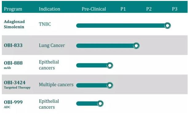 ▲OBI Pharma在研产品线(图片来源:OBI Pharma官方网站)