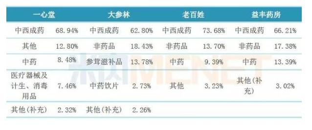 (来源:米内网国内上市公司销售库)
