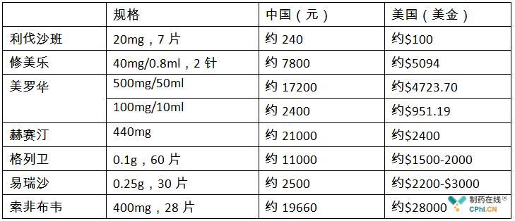 个别重磅药物中美药品价格对比
