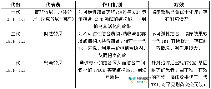 EGFR TKI已上市代表药物概览