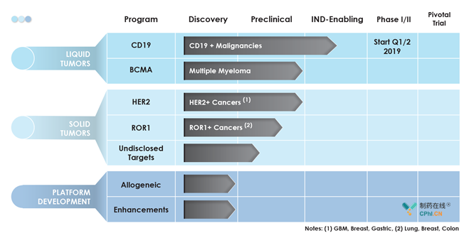 Pipeline of Triumvira Immunologics