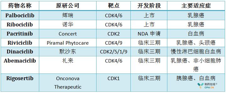 已经上市及处于临床三期CDK抑制剂