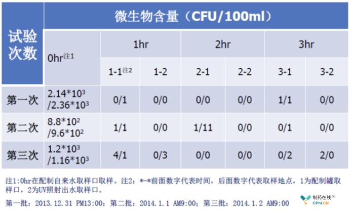 低浓度氯水联合UV消毒试验-微生物结果