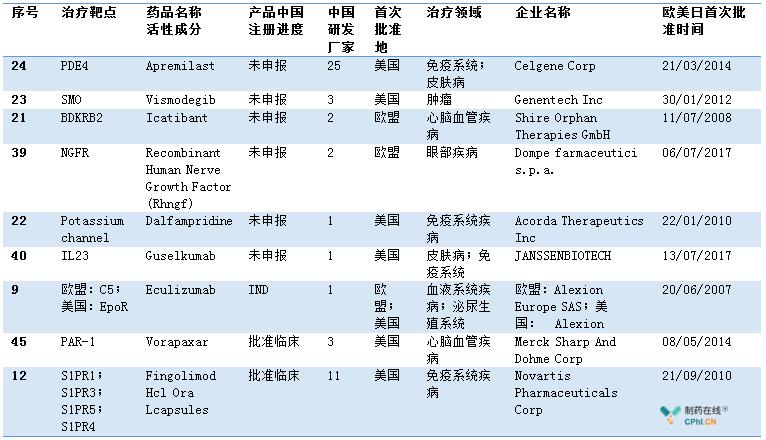 48款产品中9款产品需要重新评估