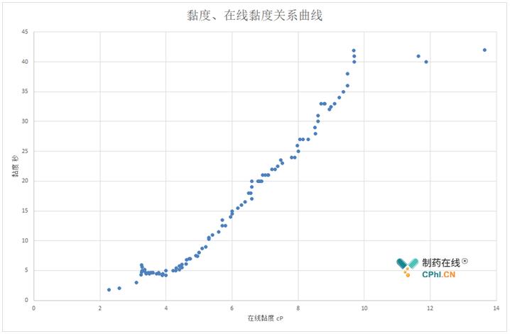 人工测量黏度和在线黏度关系曲线