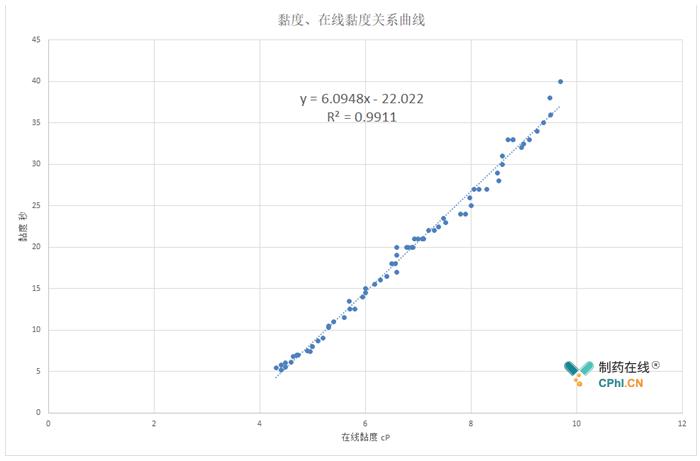 人工测量黏度、在线黏度关系曲线