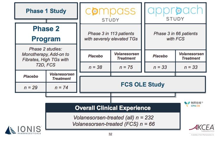 volanesorsen已完成APPROACH和COMPASS临床试验