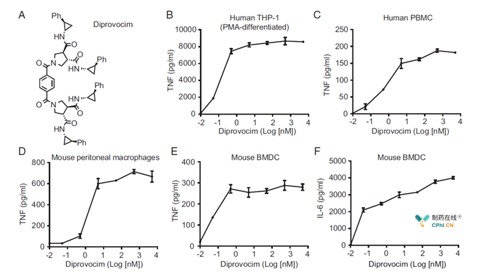 Diprovocim induces cytokine secretion by mouse and human cells.
