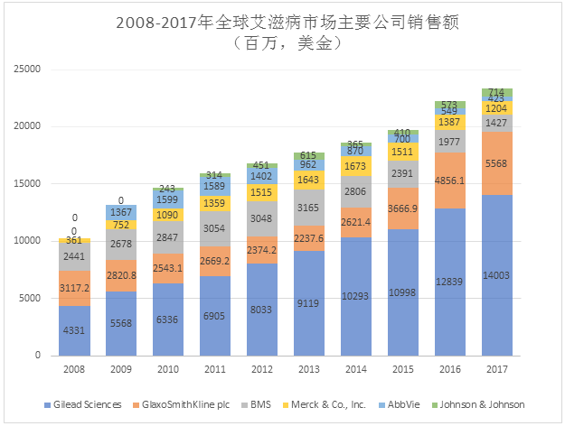 Sales of Major Companies on the Global HIV Drug Market from 2008 to 2017