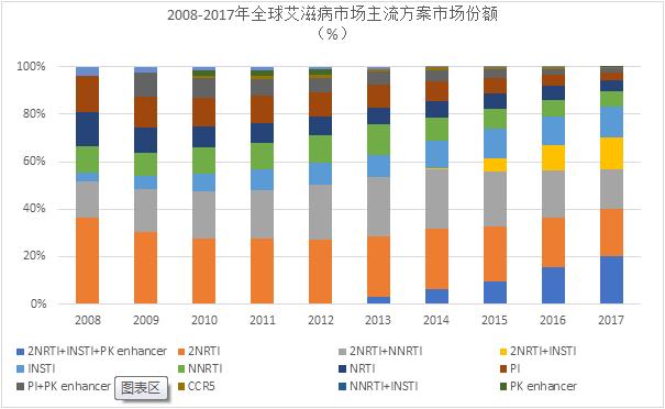 Market Shares of Mainstream Regimens on Global HIV Drug Market from 2008 to 2017