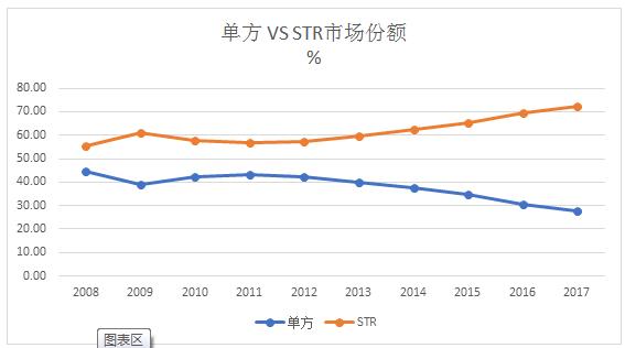 Market Shares of Single Drugs vs STRs