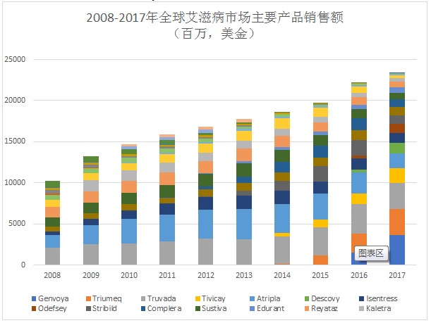 Sales of Major Products on the Global HIV Drug Market from 2008 to 2017