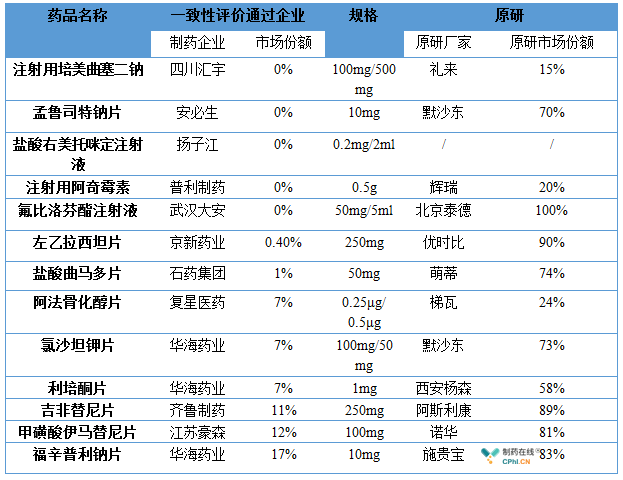 下表中所列品种均有可能会以较小的降价幅度进入采购名单中