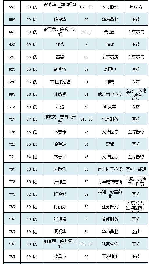 2018胡润百富榜(图3)