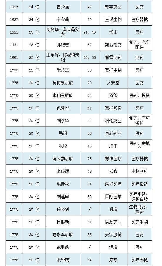 2018胡润百富榜(图4)