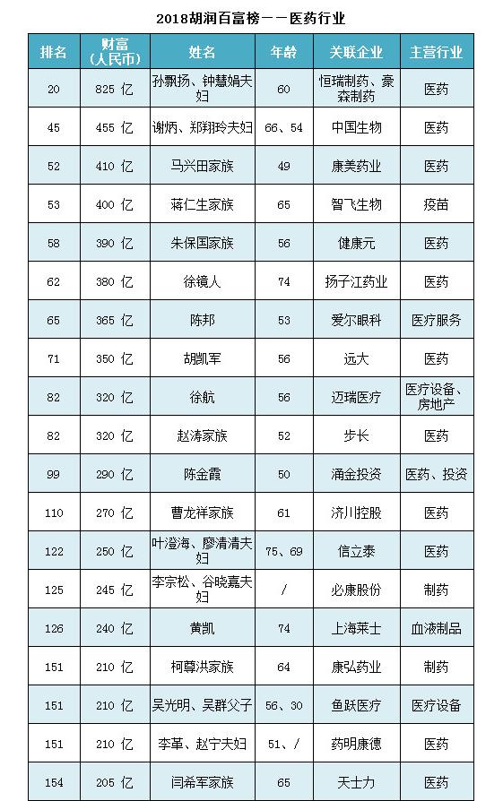 2018胡润百富榜