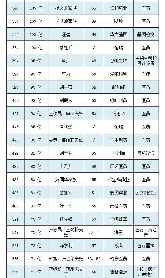 2018胡润百富榜(图2)