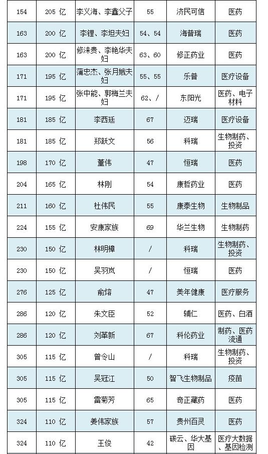 2018胡润百富榜(图1)