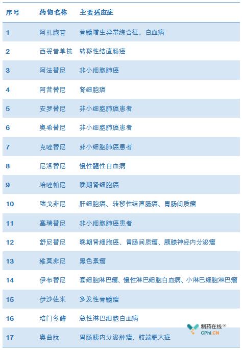 新纳入的17个癌症药物名单及主要适应症