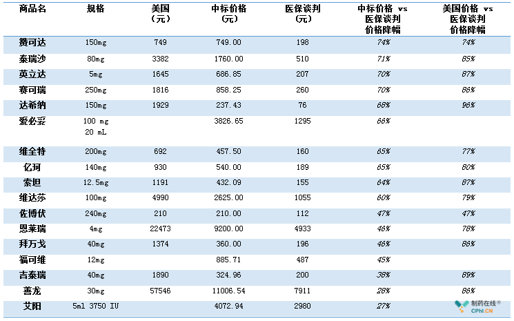药物国内外价格对比