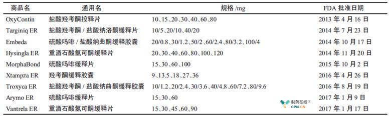 获得FDA 批准的防滥用的阿 片类药物