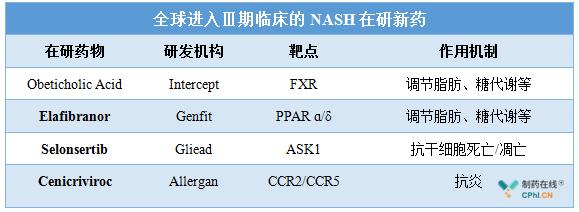 全球进入Ⅲ期临床的NASH在研新药
