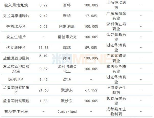 (来源:米内网数据库,数据统计截至10月29日)