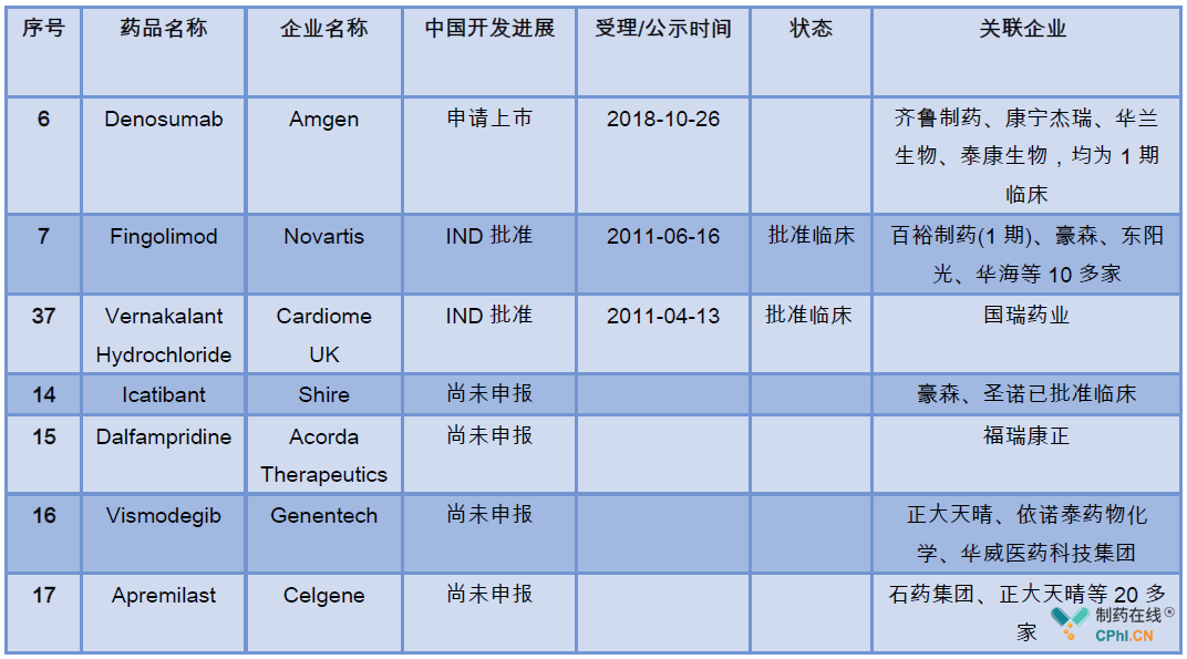 临床急需名单产品的关联影响企业分析