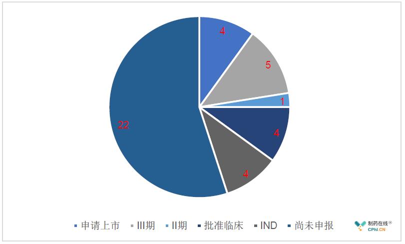 各个产品的中国开发进展